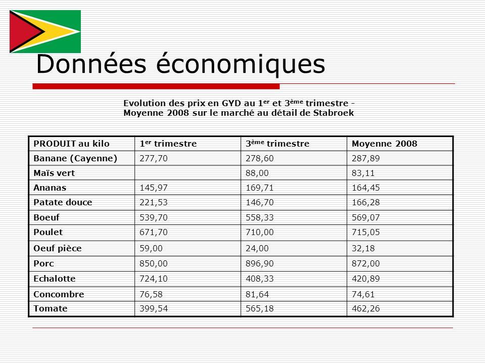 Données économiques Evolution des prix en GYD au 1er et 3ème trimestre - Moyenne 2008 sur le marché au détail de Stabroek.