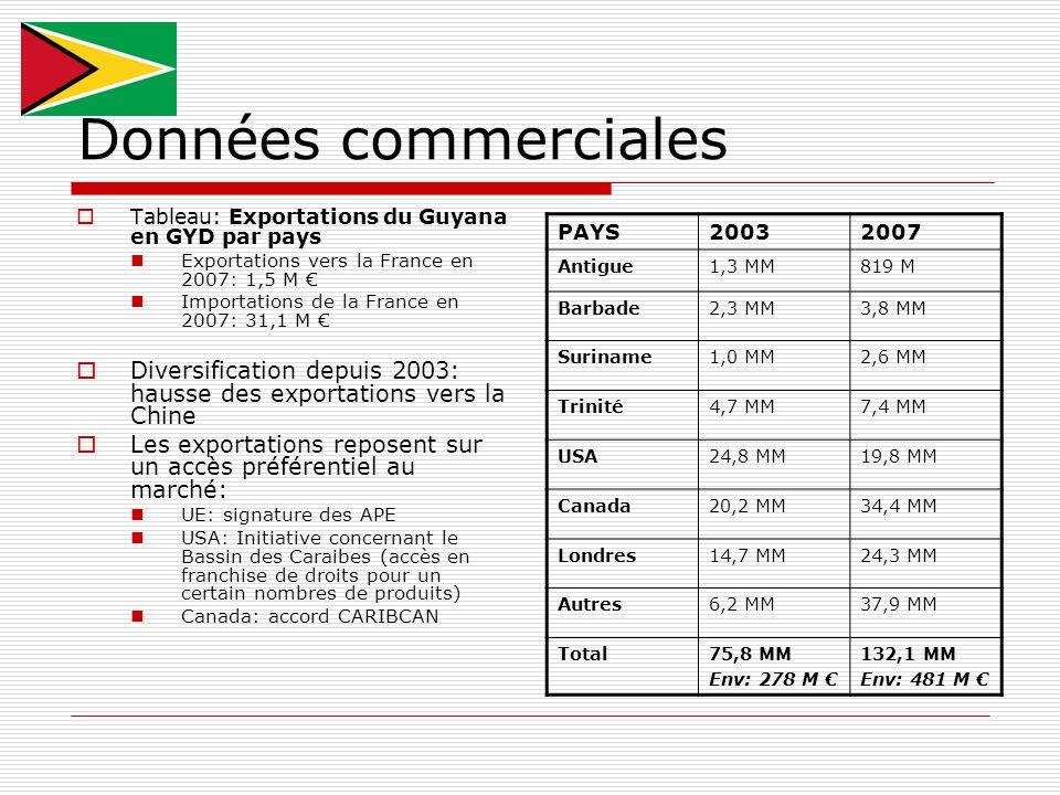 Données commerciales Tableau: Exportations du Guyana en GYD par pays. Exportations vers la France en 2007: 1,5 M €