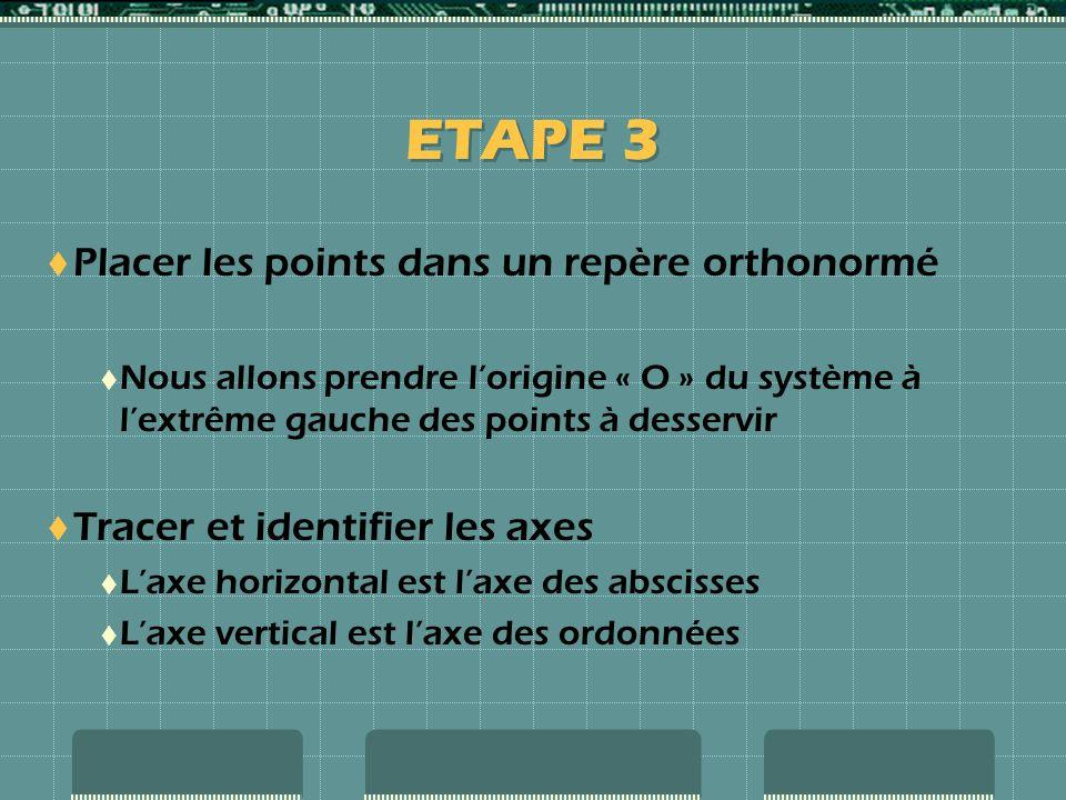 ETAPE 3 Placer les points dans un repère orthonormé