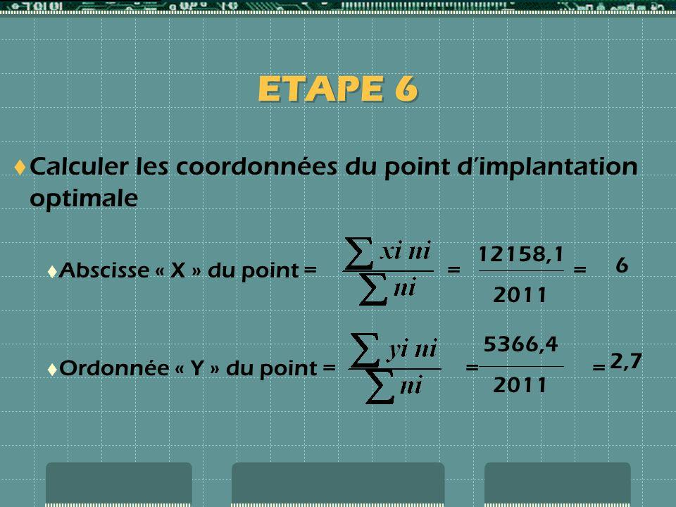 ETAPE 6 Calculer les coordonnées du point d'implantation optimale