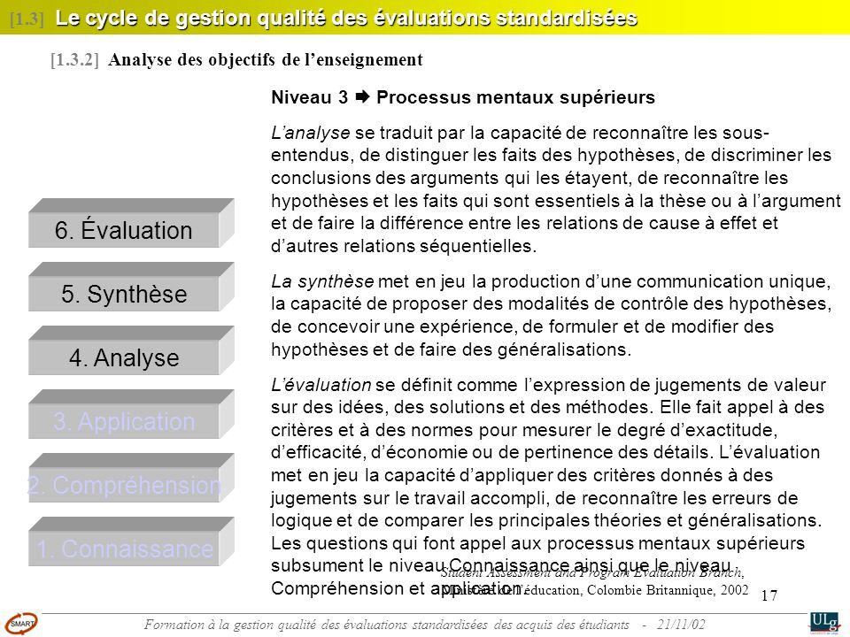 6. Évaluation 5. Synthèse 4. Analyse 3. Application 2. Compréhension