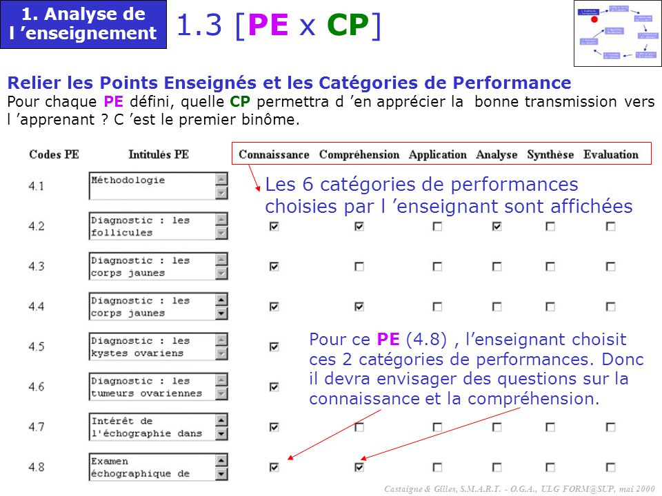1. Analyse de l 'enseignement