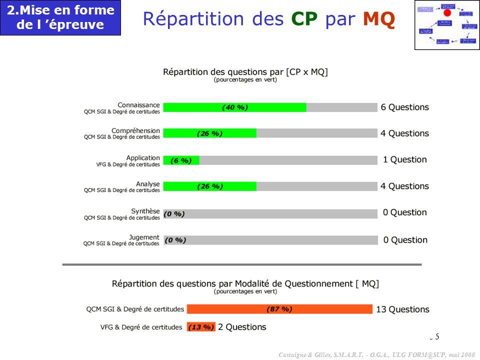 Répartition des CP par MQ