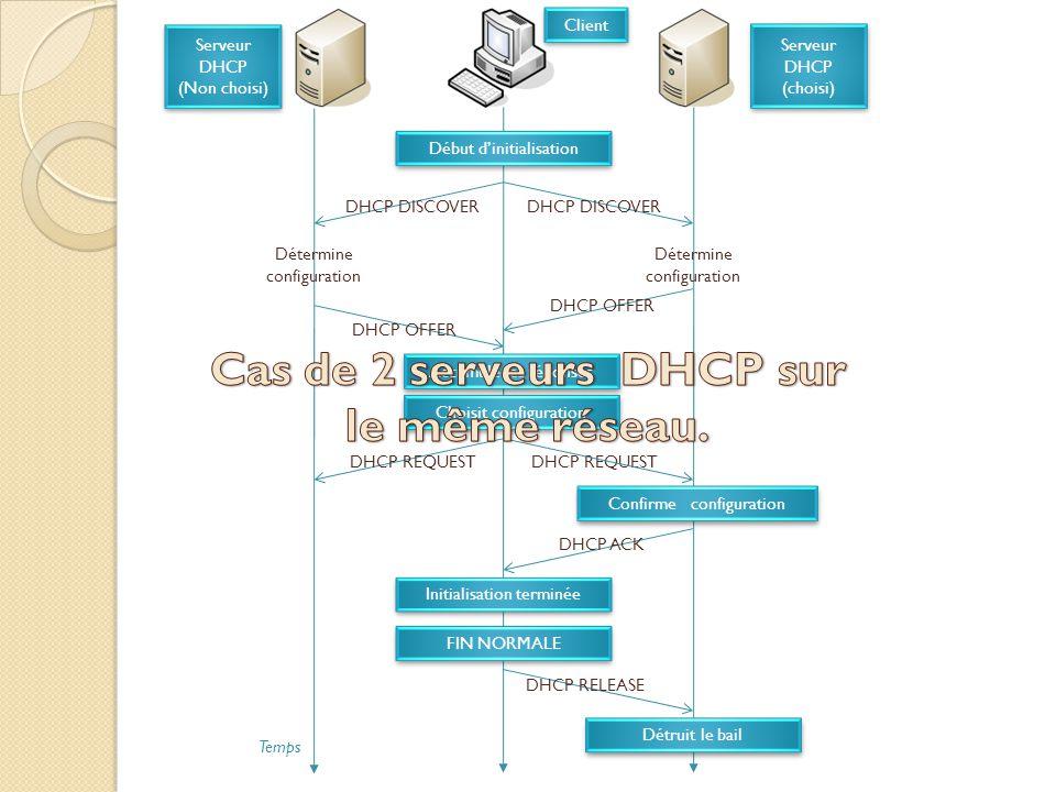 Cas de 2 serveurs DHCP sur le même réseau.