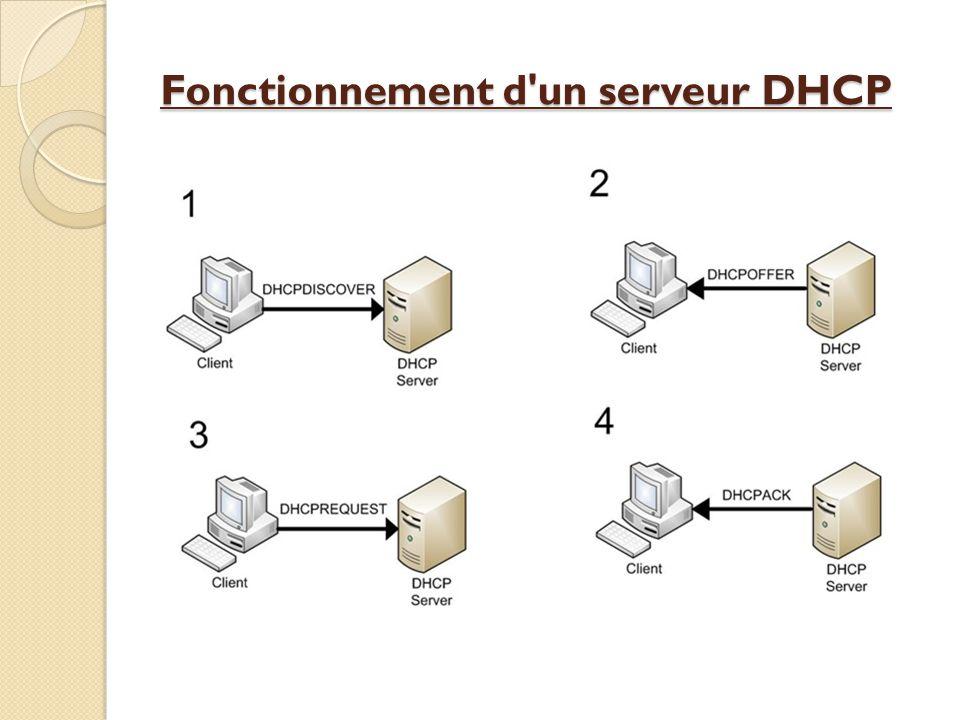 Fonctionnement d un serveur DHCP