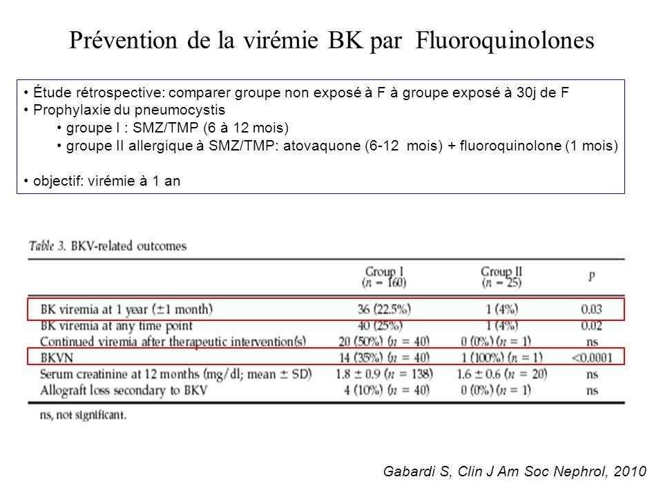 Prévention de la virémie BK par Fluoroquinolones