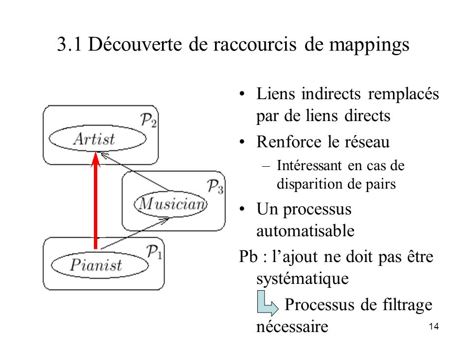 3.1 Découverte de raccourcis de mappings