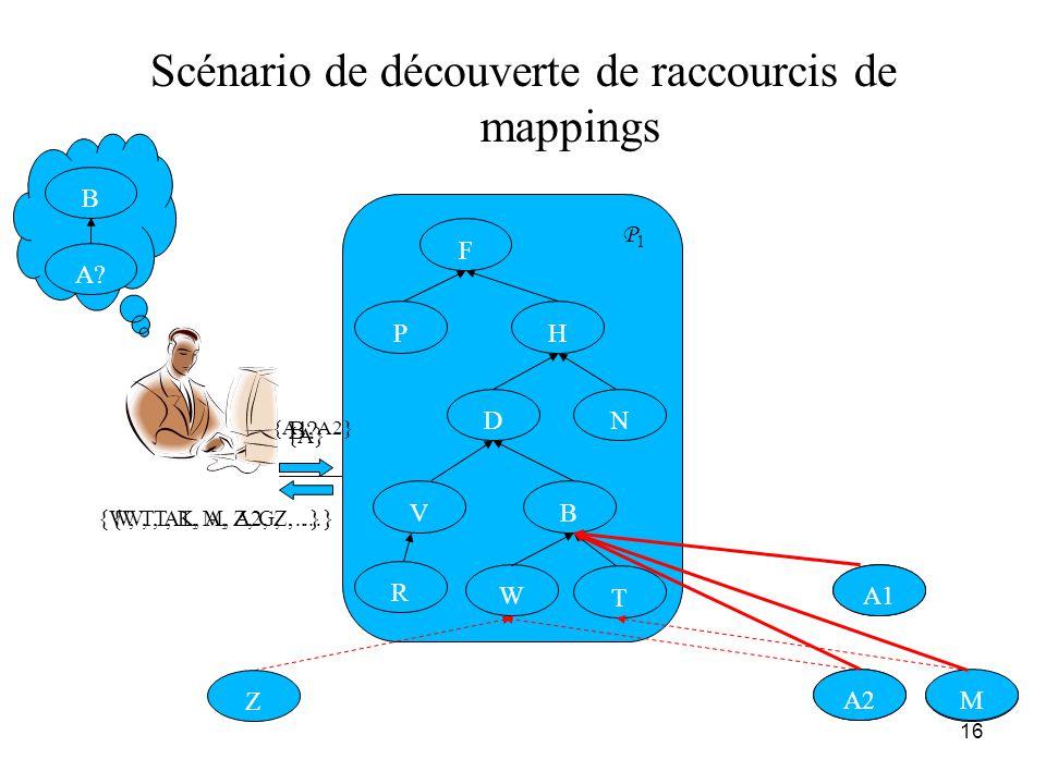 Scénario de découverte de raccourcis de mappings