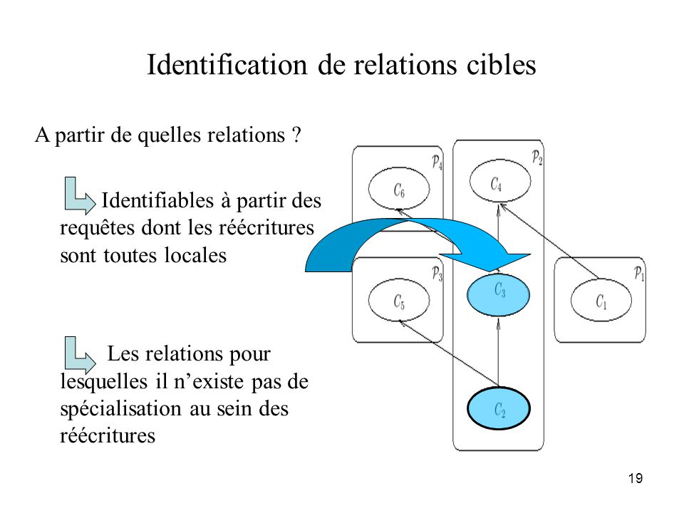 Identification de relations cibles