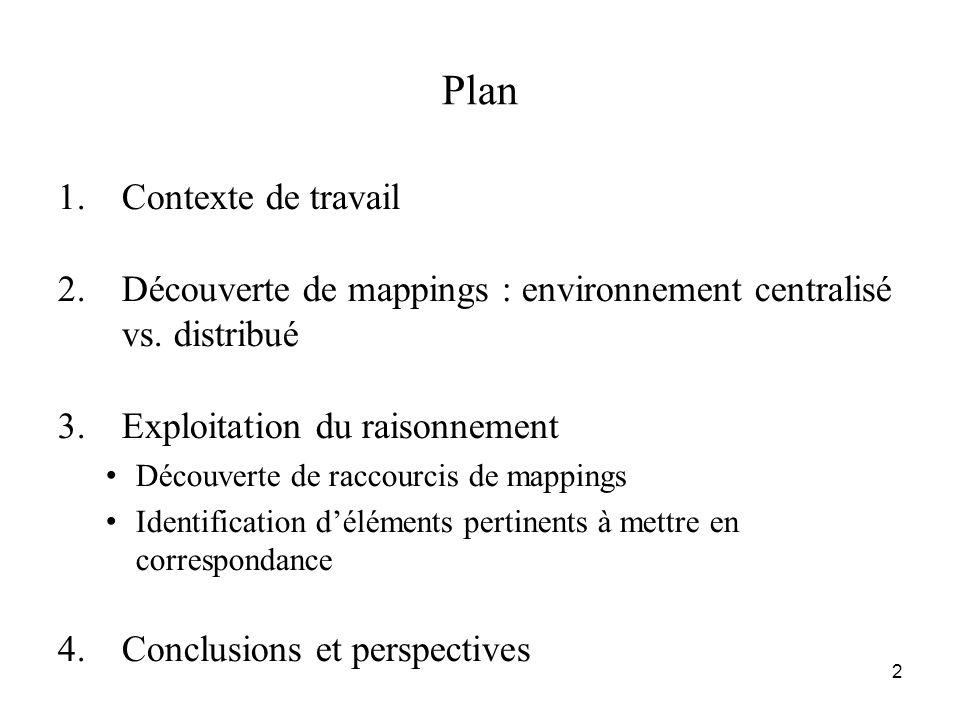 Plan Contexte de travail