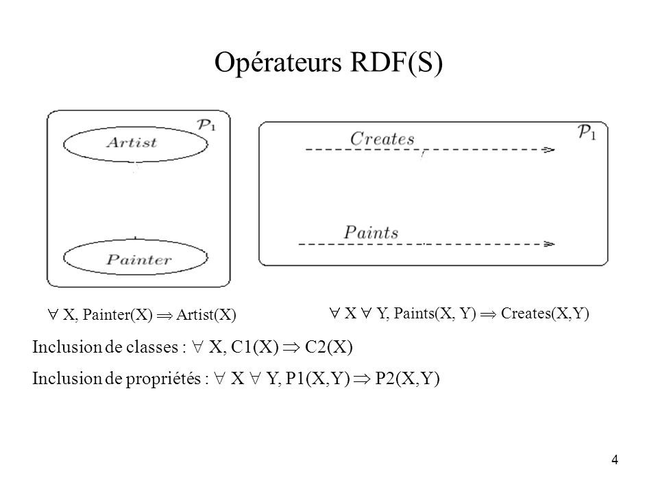 Opérateurs RDF(S) Inclusion de classes :  X, C1(X)  C2(X)