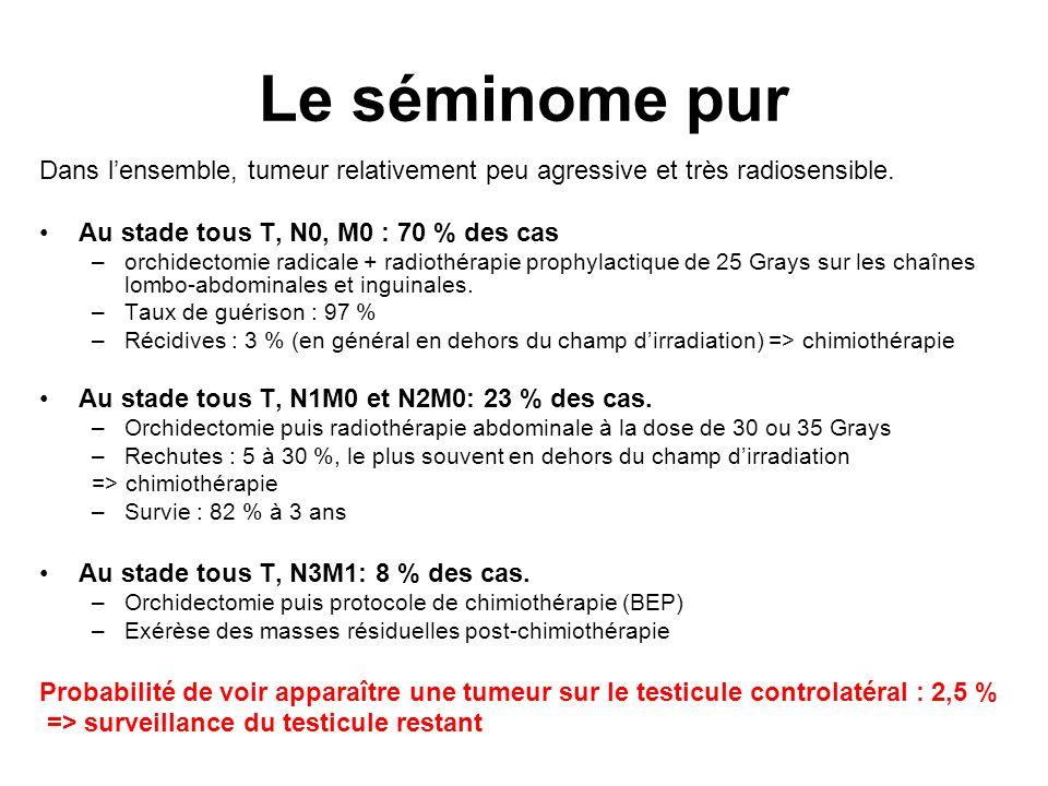 Le séminome pur Dans l'ensemble, tumeur relativement peu agressive et très radiosensible. Au stade tous T, N0, M0 : 70 % des cas.