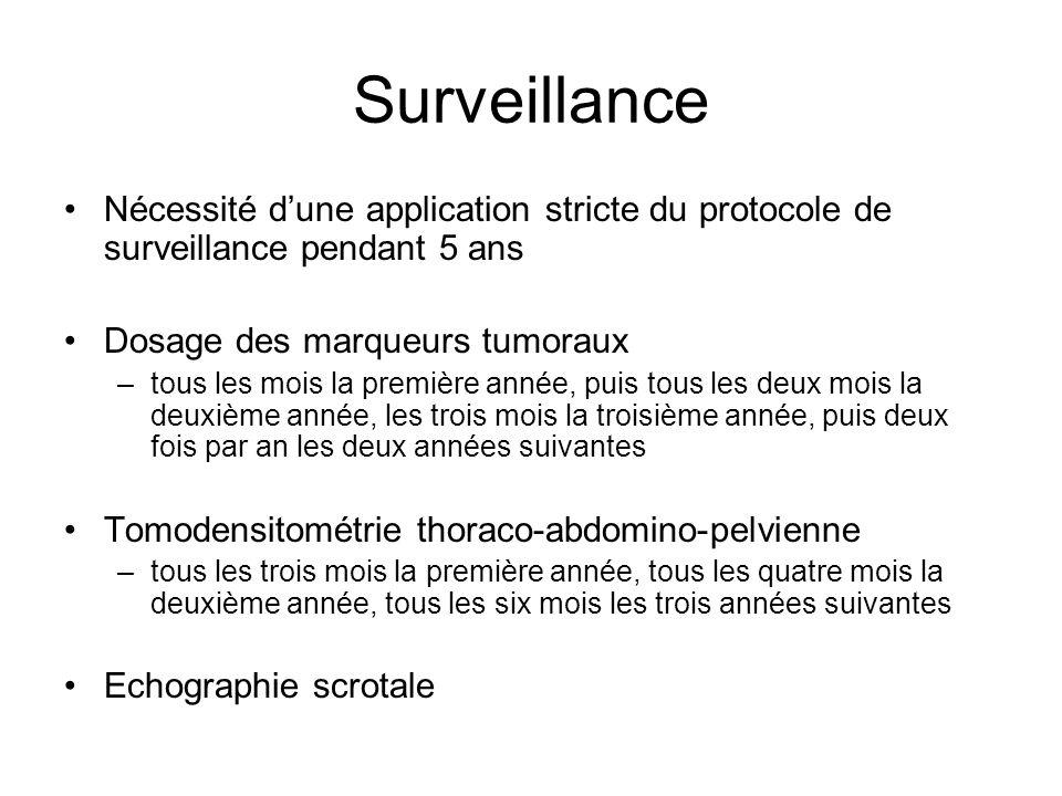 Surveillance Nécessité d'une application stricte du protocole de surveillance pendant 5 ans. Dosage des marqueurs tumoraux.