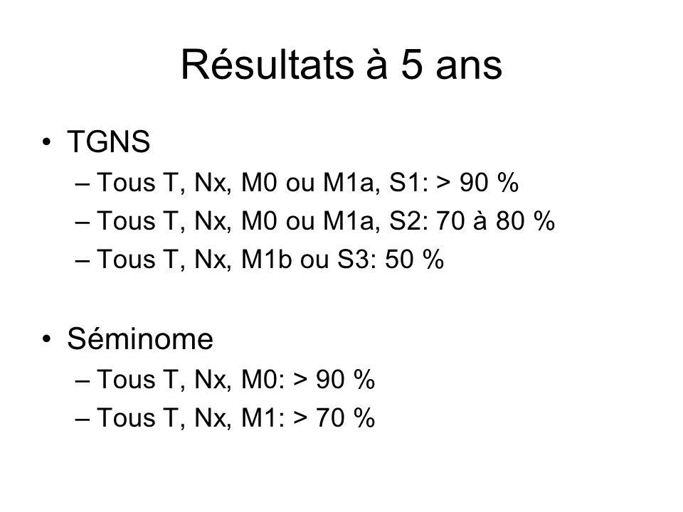 Résultats à 5 ans TGNS Séminome Tous T, Nx, M0 ou M1a, S1: > 90 %