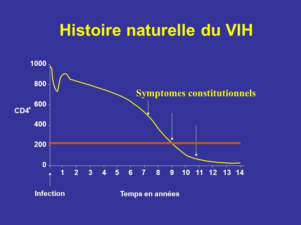 Histoire naturelle du VIH