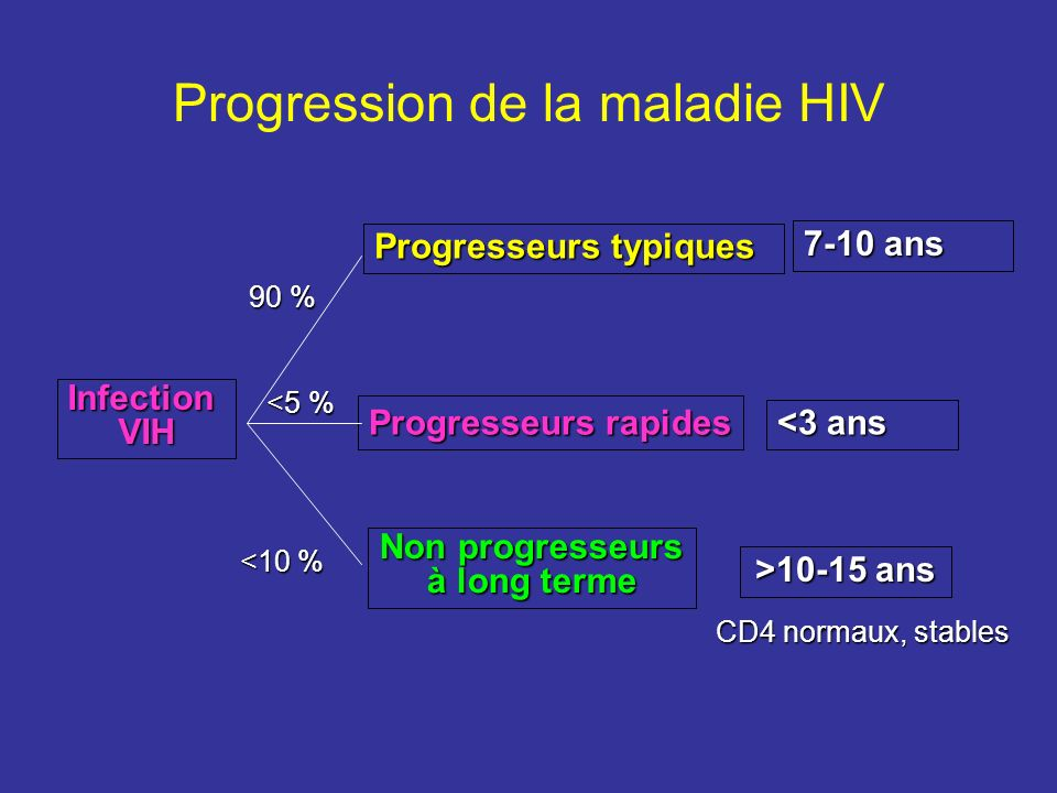 Progression de la maladie HIV