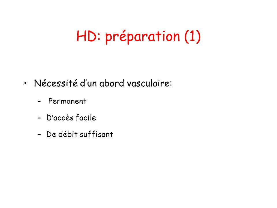 HD: préparation (1) Nécessité d'un abord vasculaire: Permanent