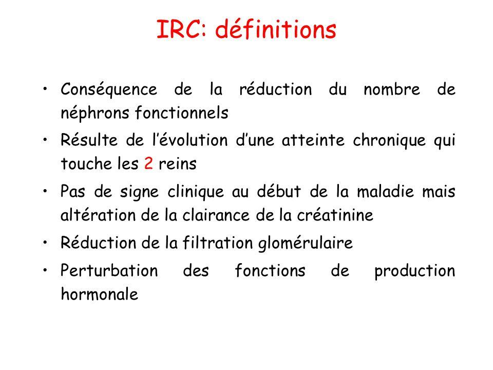 IRC: définitions Conséquence de la réduction du nombre de néphrons fonctionnels.