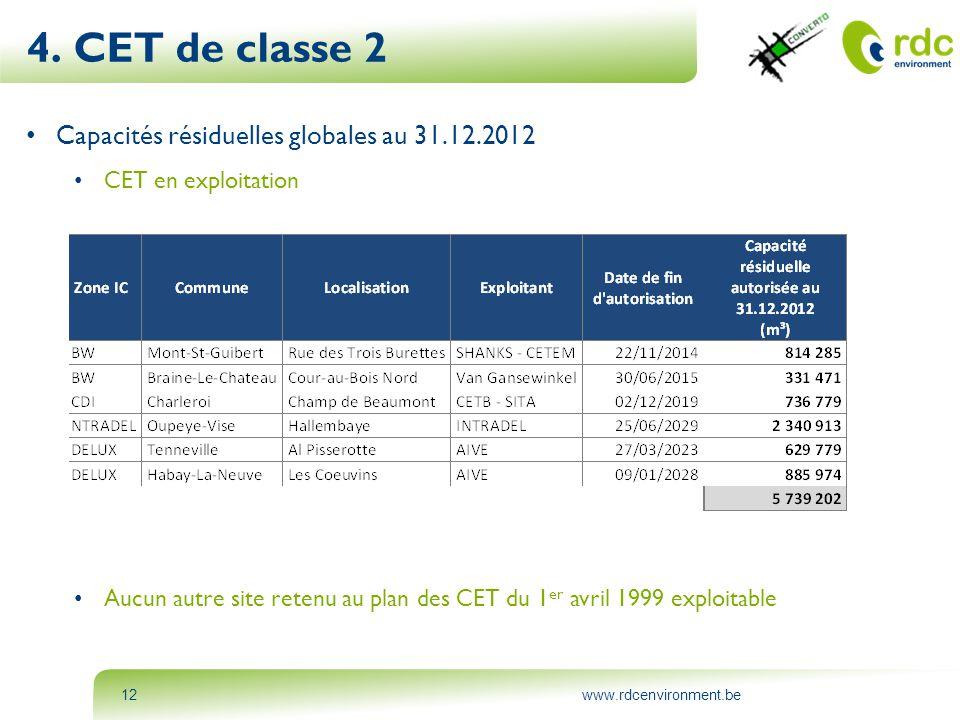 4. CET de classe 2 Capacités résiduelles globales au 31.12.2012