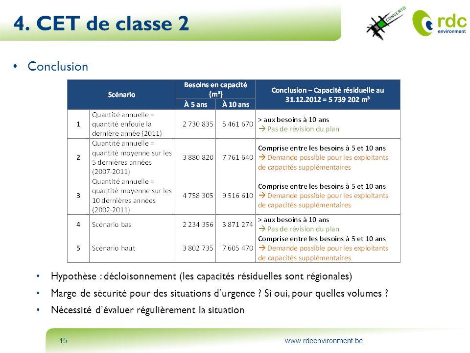 4. CET de classe 2 Conclusion