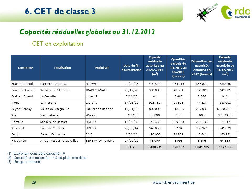 6. CET de classe 3 Capacités résiduelles globales au 31.12.2012