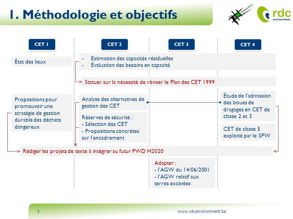 1. Méthodologie et objectifs
