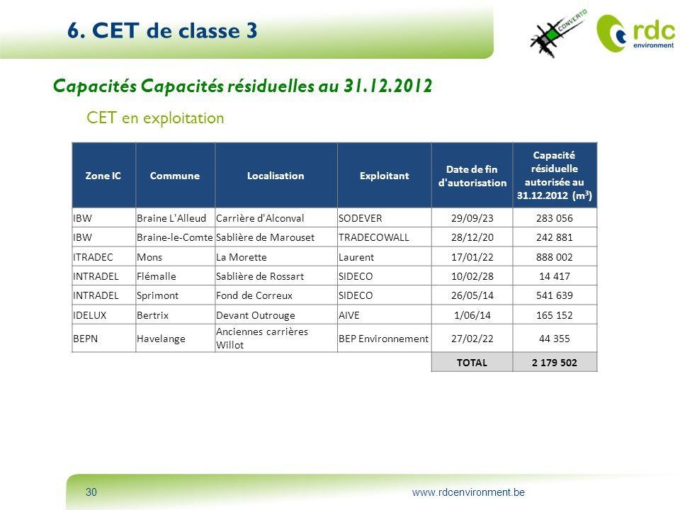 6. CET de classe 3 Capacités Capacités résiduelles au 31.12.2012