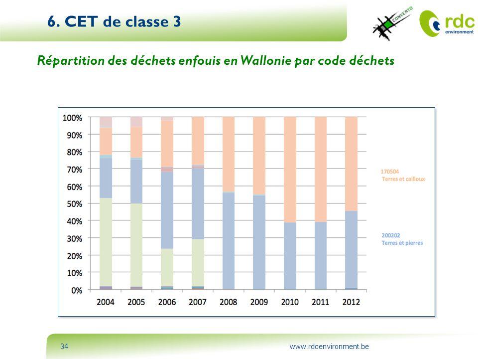 6. CET de classe 3 Répartition des déchets enfouis en Wallonie par code déchets