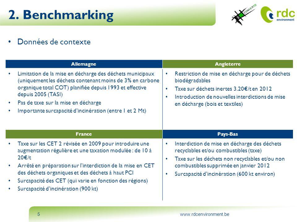 2. Benchmarking Données de contexte