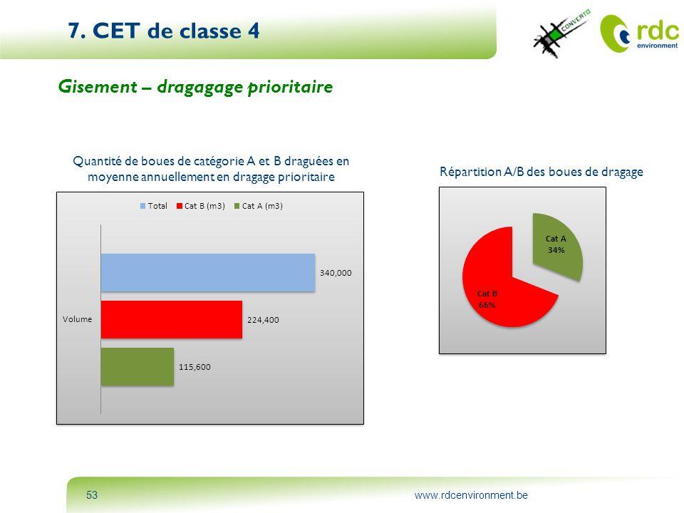 7. CET de classe 4 Gisement – dragagage prioritaire