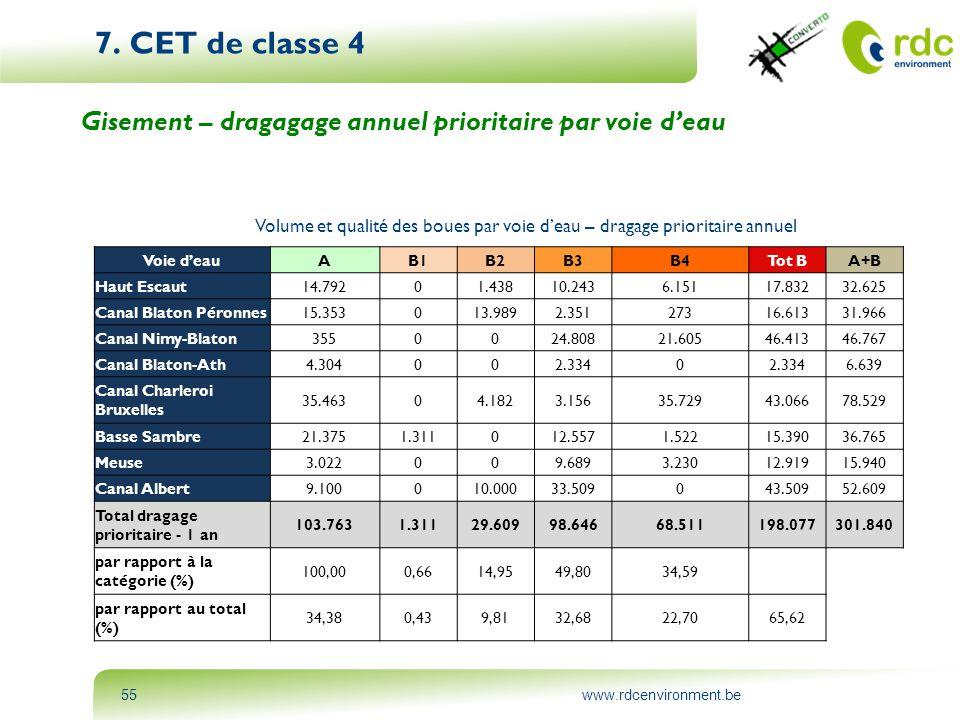 7. CET de classe 4 Gisement – dragagage annuel prioritaire par voie d'eau. Volume et qualité des boues par voie d'eau – dragage prioritaire annuel.