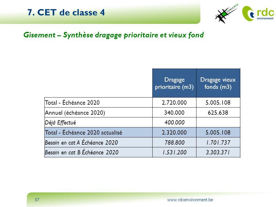 7. CET de classe 4 Gisement – Synthèse dragage prioritaire et vieux fond. Dragage prioritaire (m3)