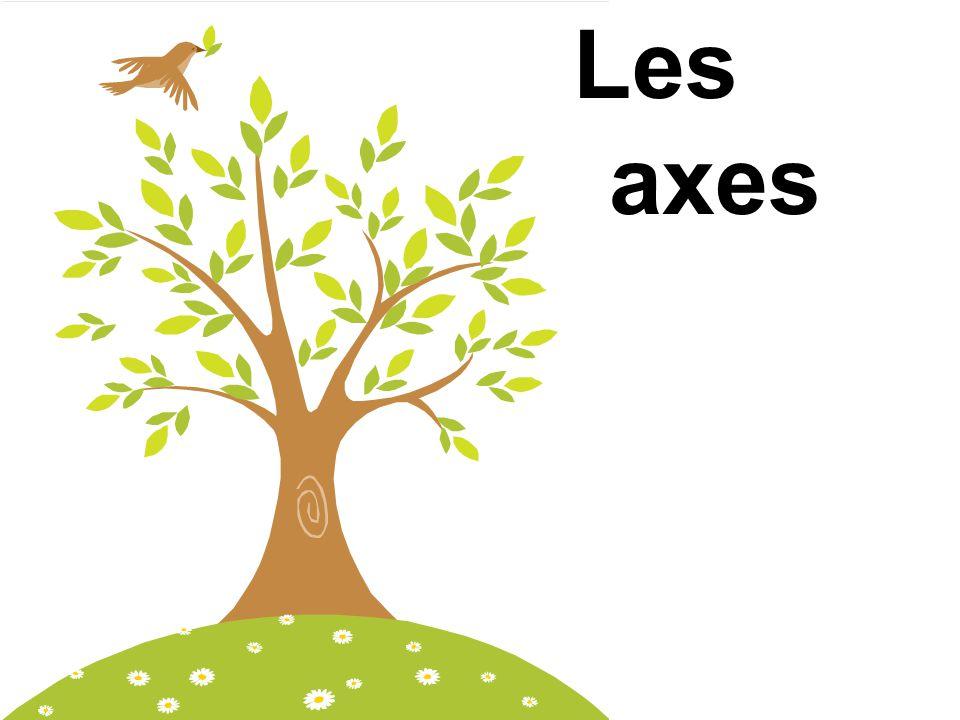 Les axes