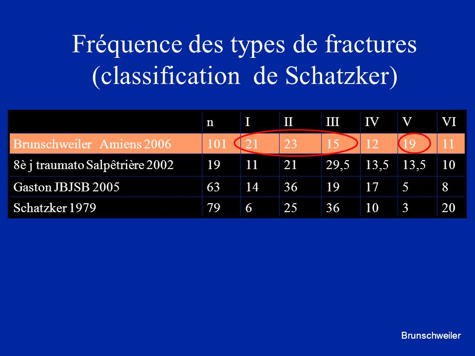 Fréquence des types de fractures (classification de Schatzker)