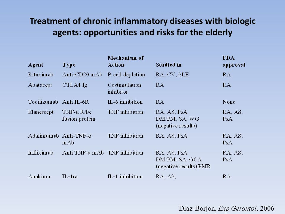 Treatment of chronic inflammatory diseases with biologic agents: opportunities and risks for the elderly