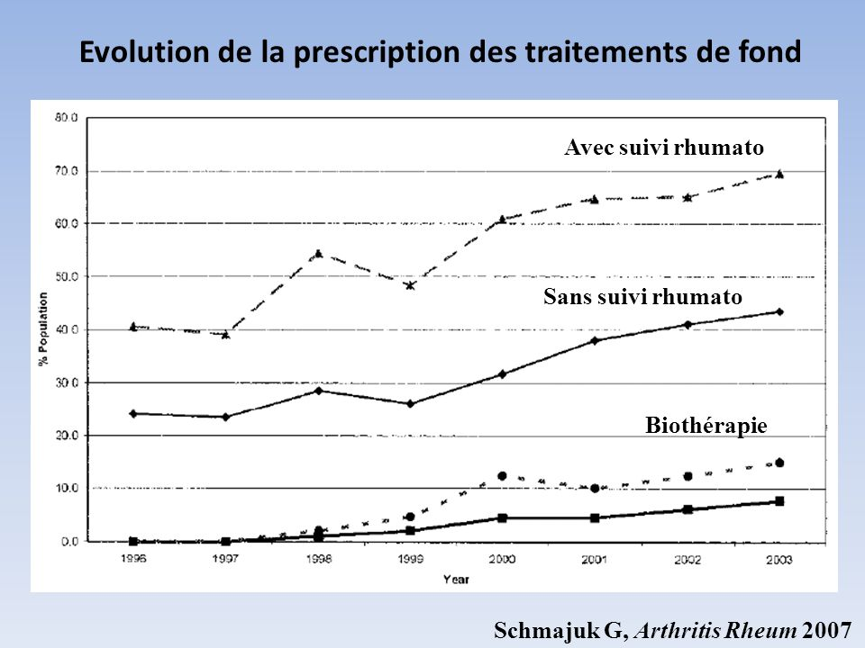 Evolution de la prescription des traitements de fond