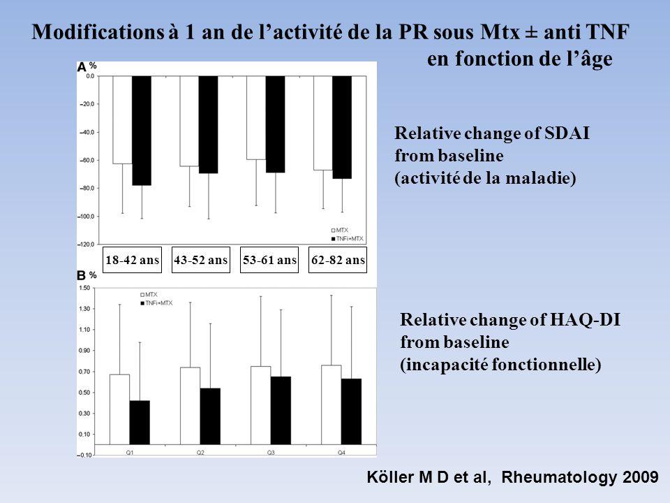 Modifications à 1 an de l'activité de la PR sous Mtx ± anti TNF