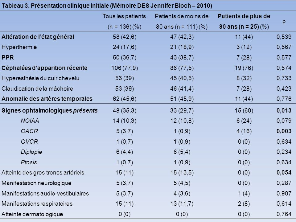 Patients de moins de 80 ans (n = 111) (%)