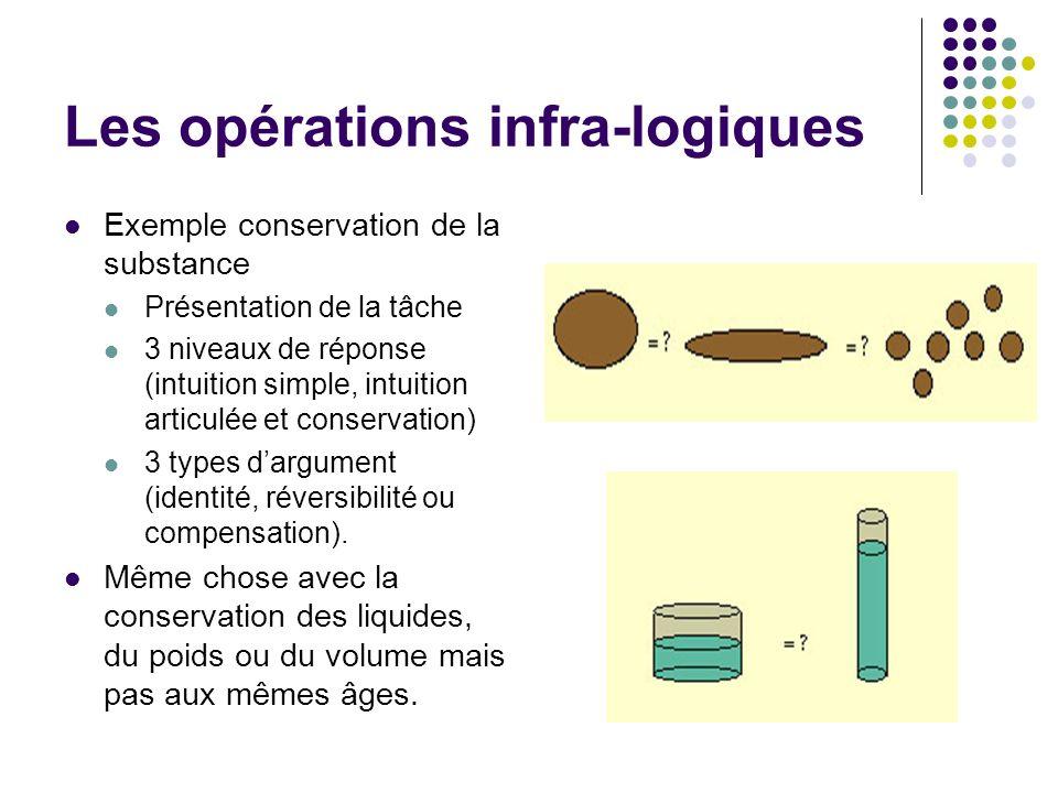 Les opérations infra-logiques