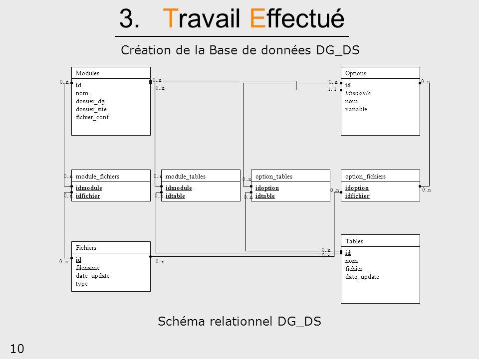 3. Travail Effectué Création de la Base de données DG_DS