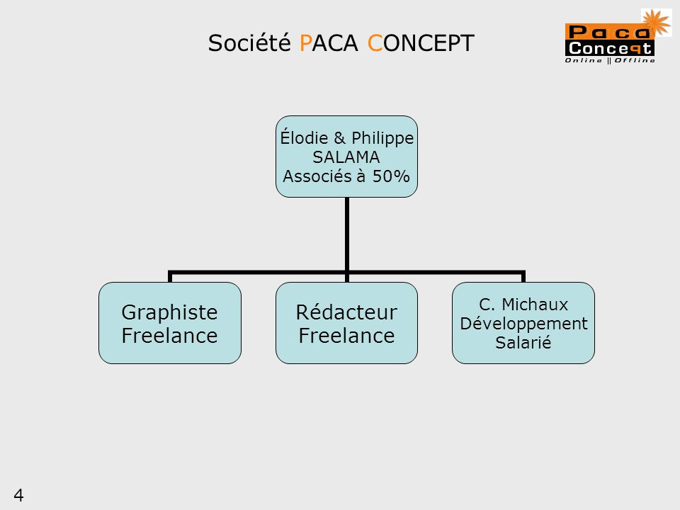 Société PACA CONCEPT 4