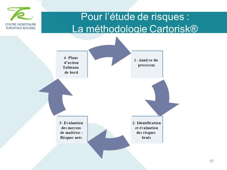 Pour l'étude de risques : La méthodologie Cartorisk®