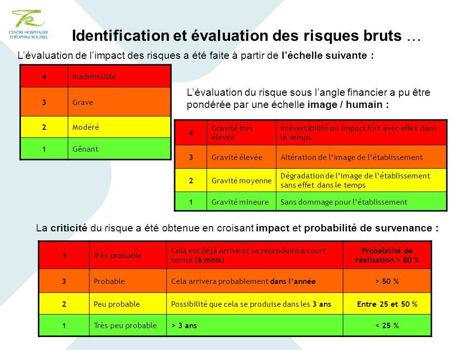 Identification et évaluation des risques bruts …
