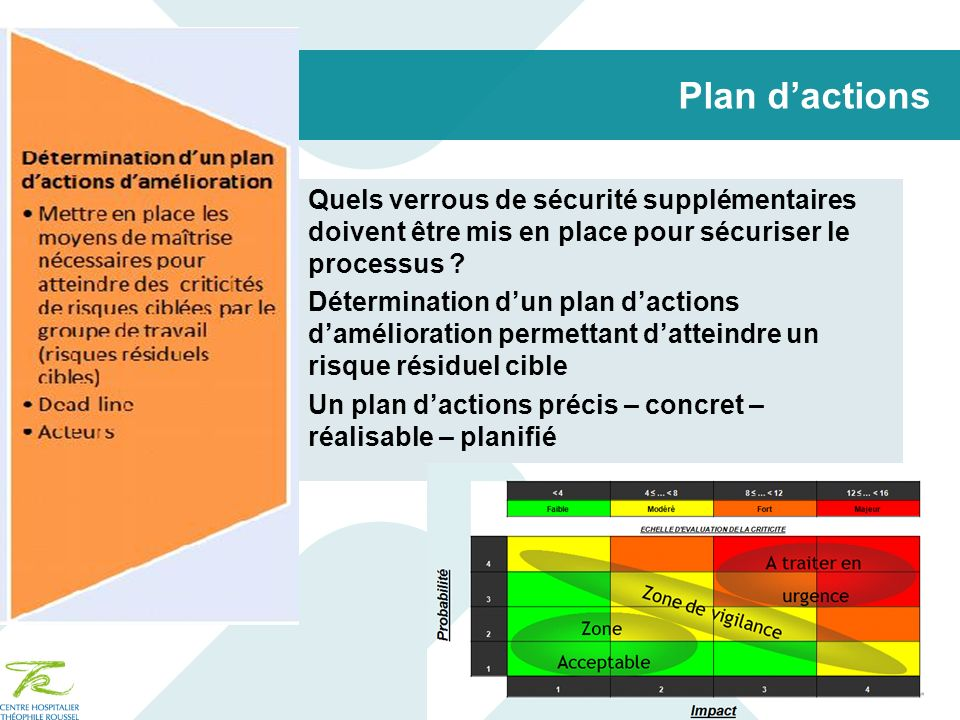 Plan d'actions