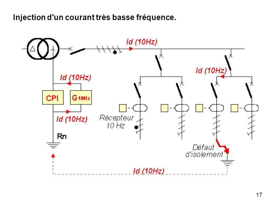 Injection d un courant très basse fréquence.