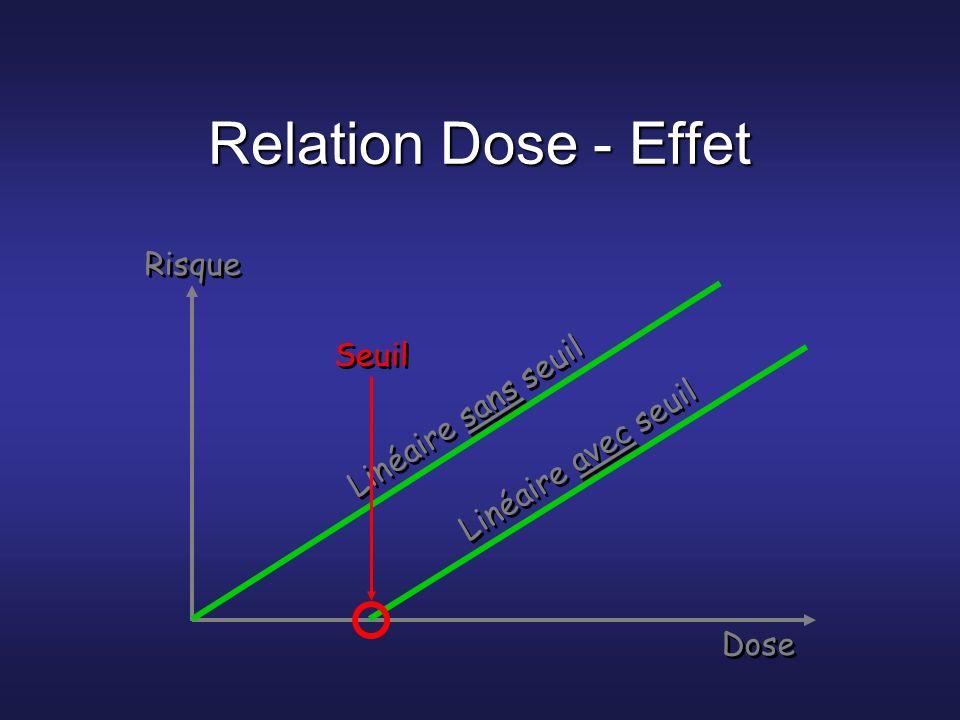 Relation Dose - Effet Risque Seuil Linéaire sans seuil