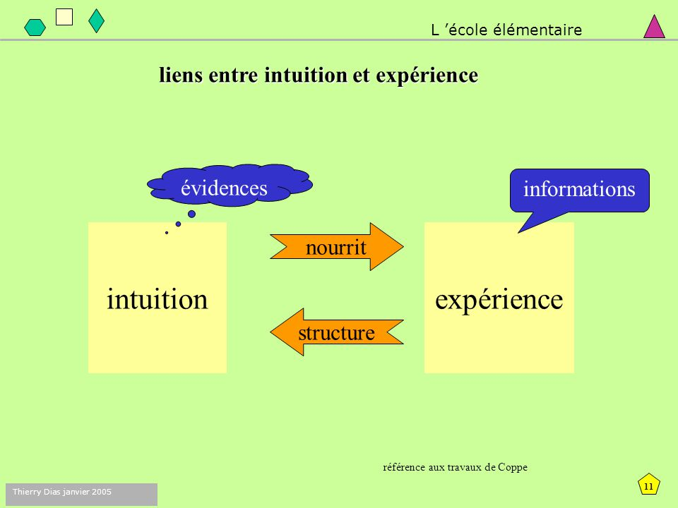 intuition expérience liens entre intuition et expérience évidences
