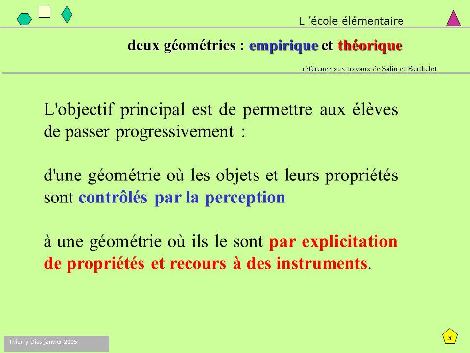 L 'école élémentaire deux géométries : empirique et théorique. référence aux travaux de Salin et Berthelot.