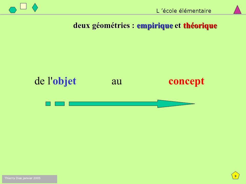 de l objet au concept deux géométries : empirique et théorique