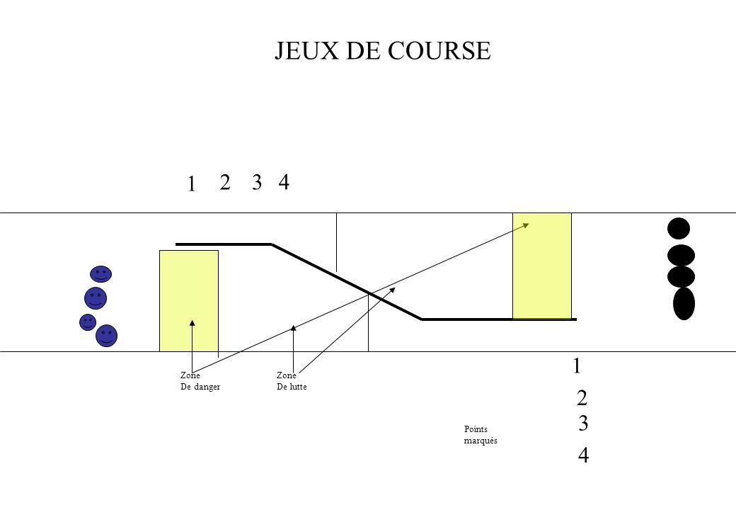 JEUX DE COURSE 1 2 3 4 1 2 3 4 Zone De danger Zone De lutte Points
